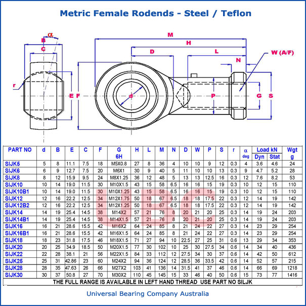 metric female rodends steel teflon parts list