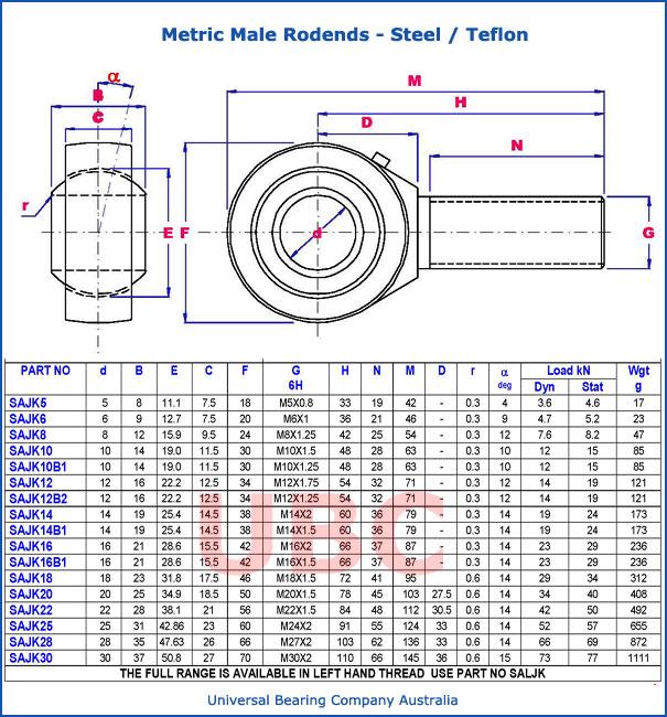 metric male rodends steel teflon PARTS LIST