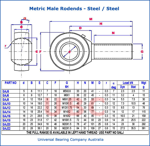 Metric Male Rodends Steel Parts List