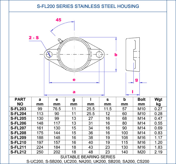 S-FL200 series stainless steel housing metric parts list