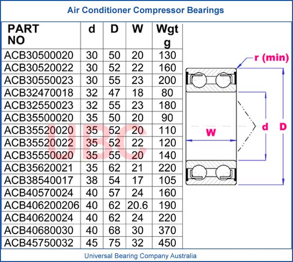 Air Conditioner Compressor Bearings parts list