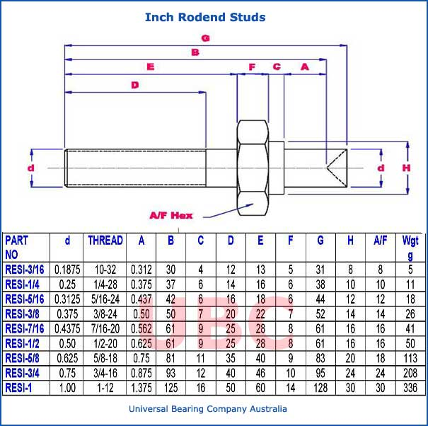 inch rodend studs parts list