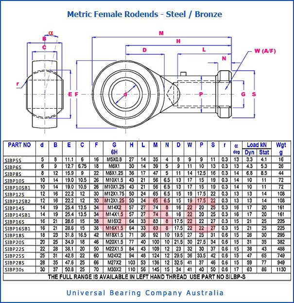 Metric Female Rodends Steel Bronze Parts List