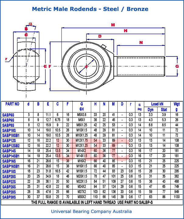 Metric Male Rodends Steel Bronze Parts List