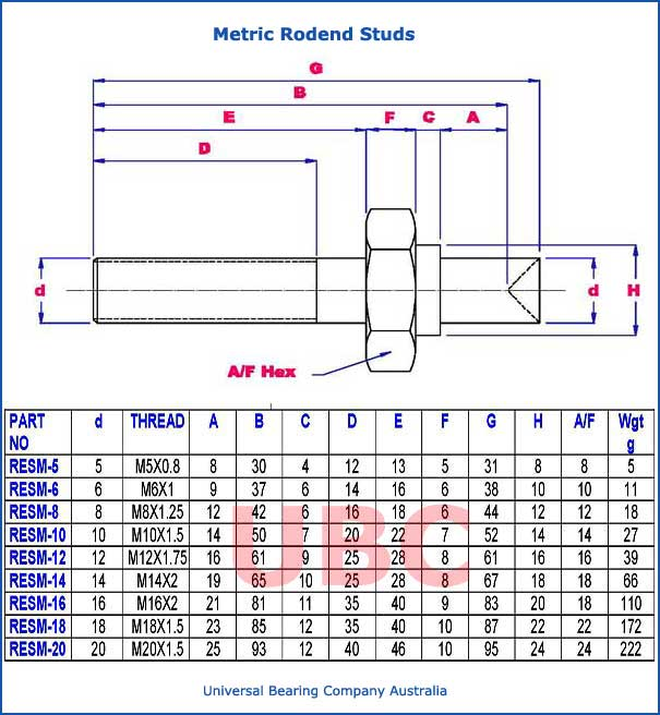 metric rodend studs parts list