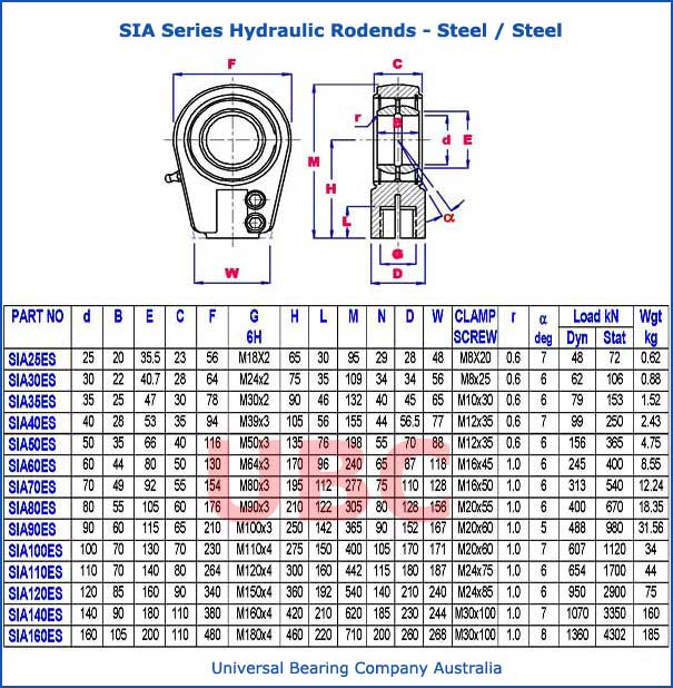 sia series hydraulic rodends steel steel parts list