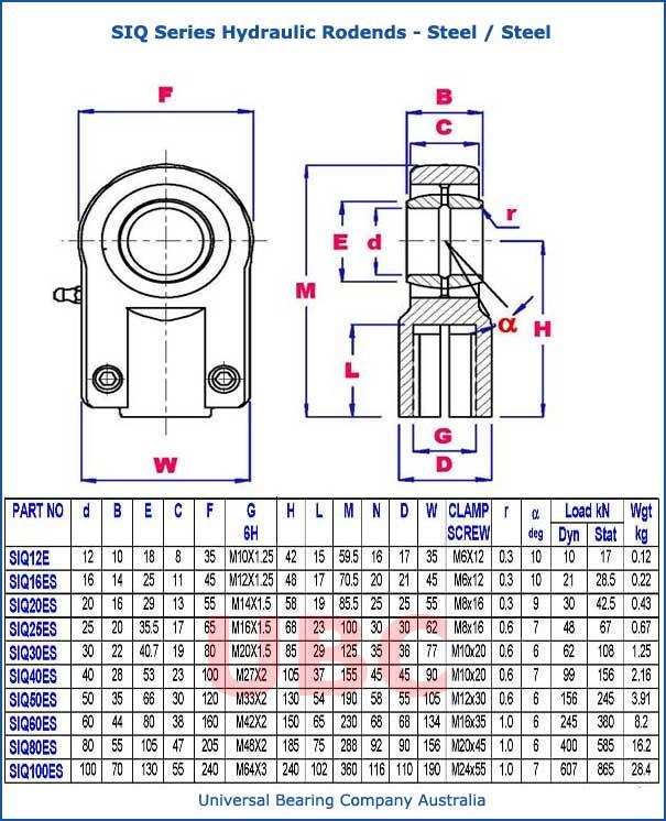 siq series hydraulic rodends steel steel parts list
