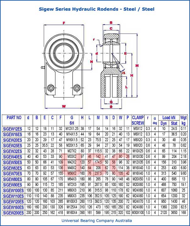sigew series hydraulic rodends steel steel parts list