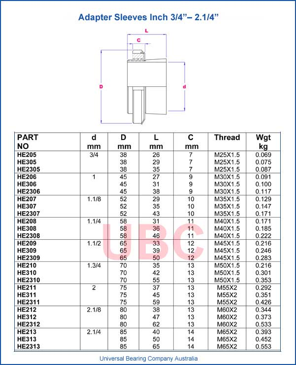 Adapter Sleeves Inch ¾ – 2 ¼ Parts List