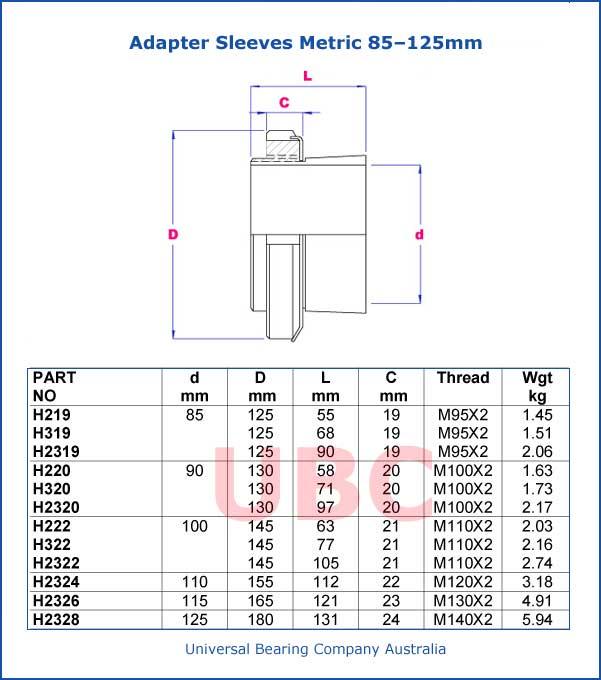 Adapter Sleeves Metric  85 – 125mm Parts List
