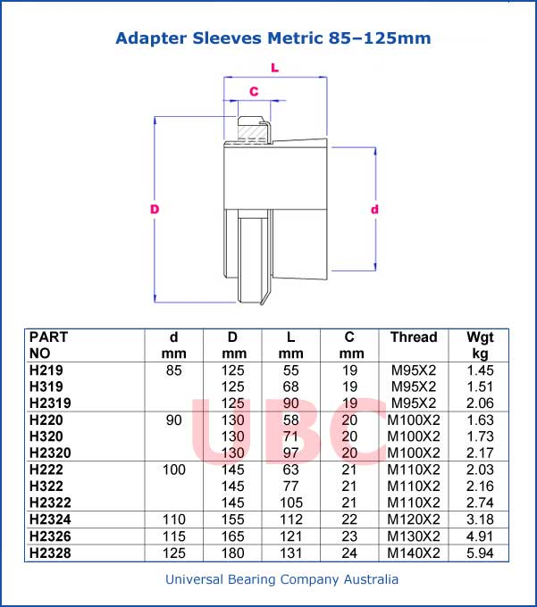 Adapter Sleeves Metric  85 – 125mm Parts List