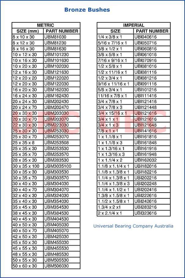 Bronze Bushes Parts List UBC