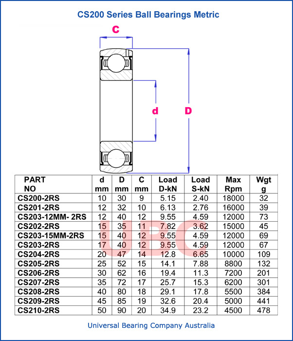 CS200 deep groove single row ball bearings series parts list