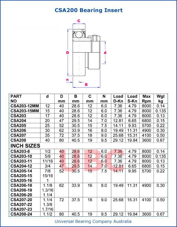 CSA200 Series Bearing Insert Parts List
