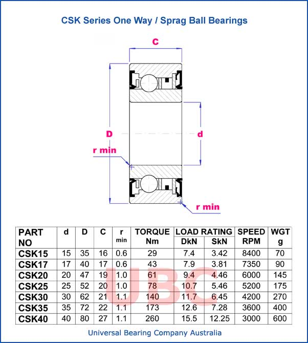 CSK series one way-sprag ball bearings parts list