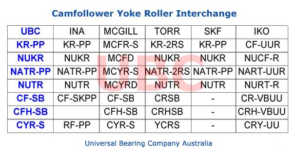 Camfollower Yoke Roller Interchange Part List