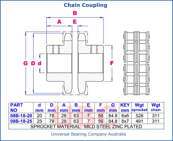 Chain Coupling Parts List