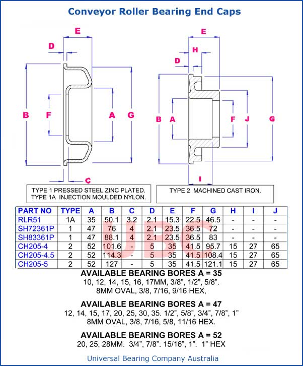 Conveyor Roller Bearing End Caps Parts List