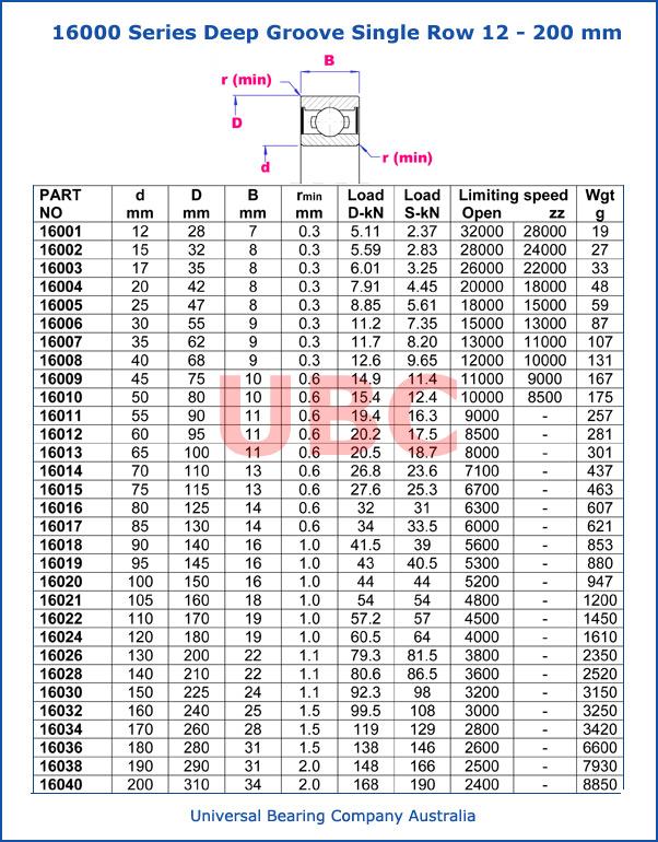 Deep Groove Ball Bearings Metric 16000-Series 12 - 200 mm parts list