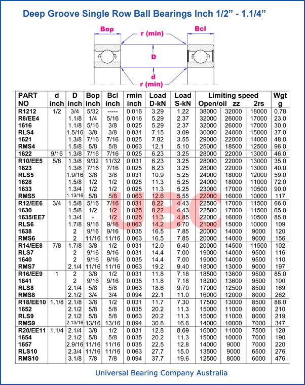 Deep groove single row ball bearings 1-2_1_1-4 inch parts list