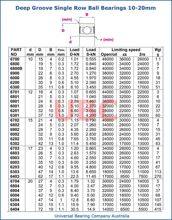 Deep groove single row ball bearings 10 - 20 mm metric