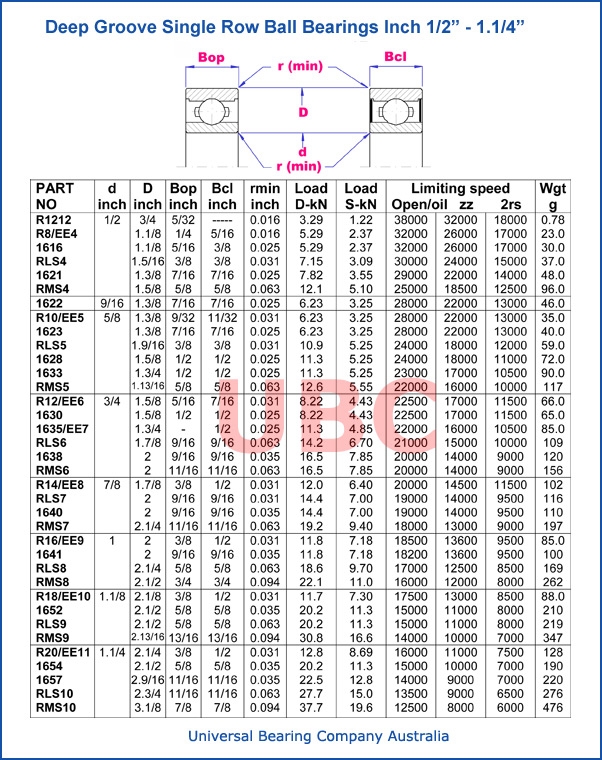 Deep groove single row ball bearings parts list 1_5-16–2_1-2