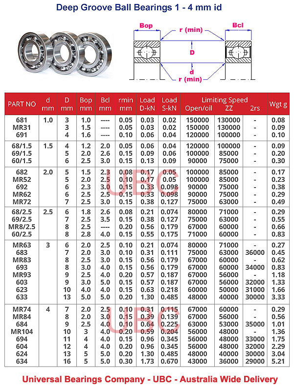 Deep groove ball bearings single row part number 1-4 mm