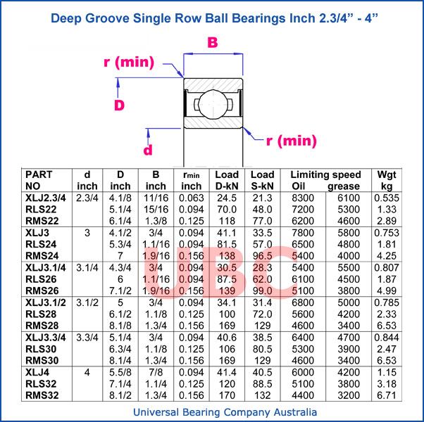 Deep groove single row ball bearings parts list 2-3_4-4