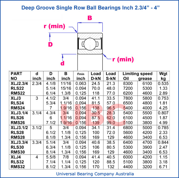 Deep groove single row ball bearings parts list 2-3_4-4
