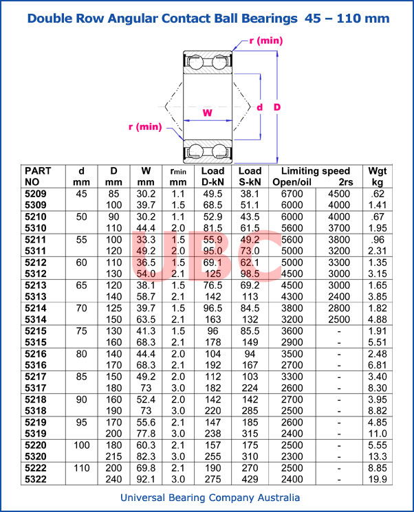 double row angular contact ball bearings parts list 45 - 110 mm
