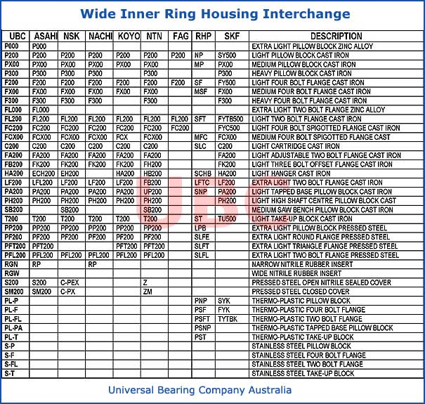Housing for Wide Inner Ring Interchange Part Lists