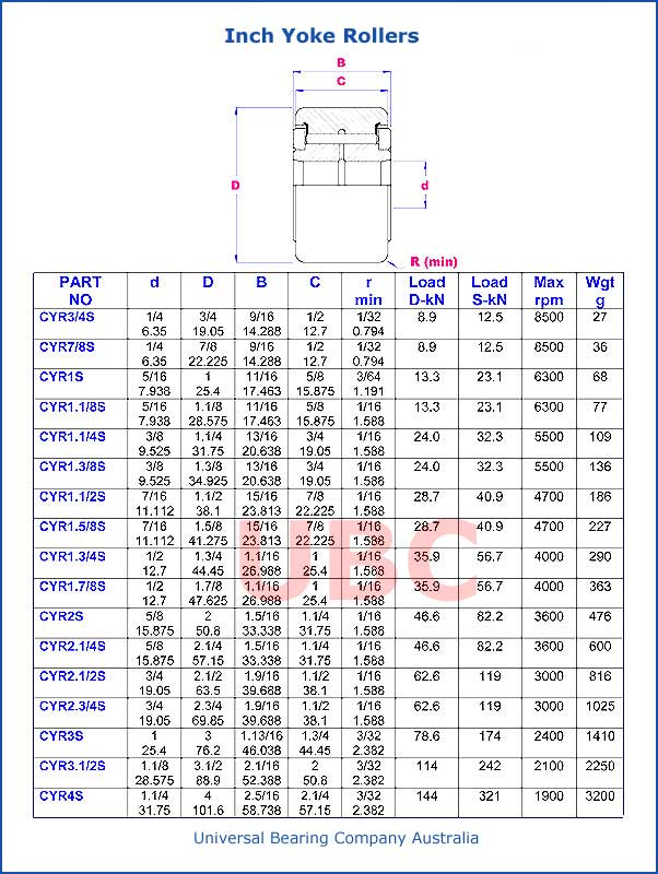 Inch Yoke Rollers Parts List