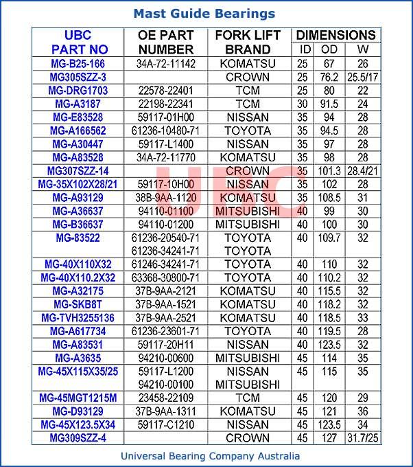 Mast Guide Bearings Chart List