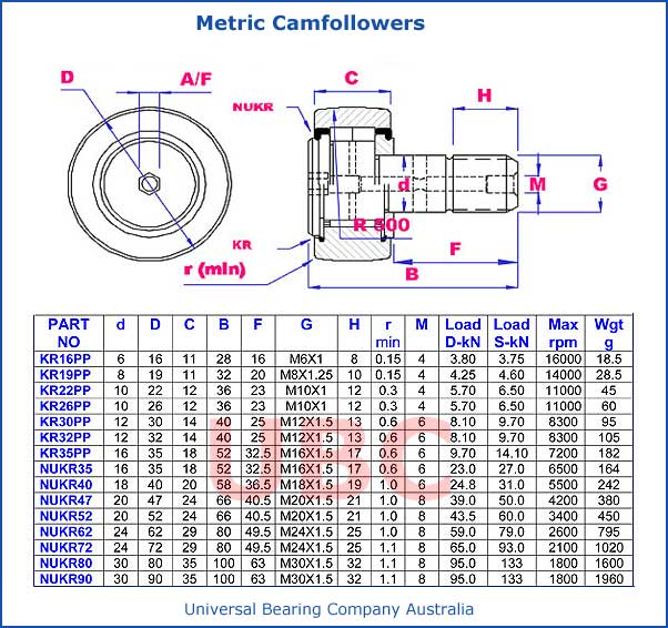 Metric Camfollowers Parts List