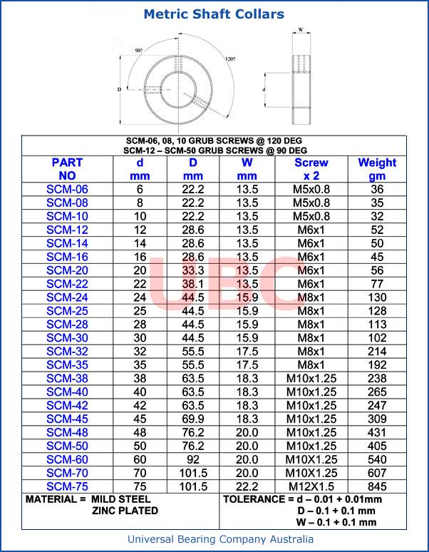 Metric Shaft Collars Parts List