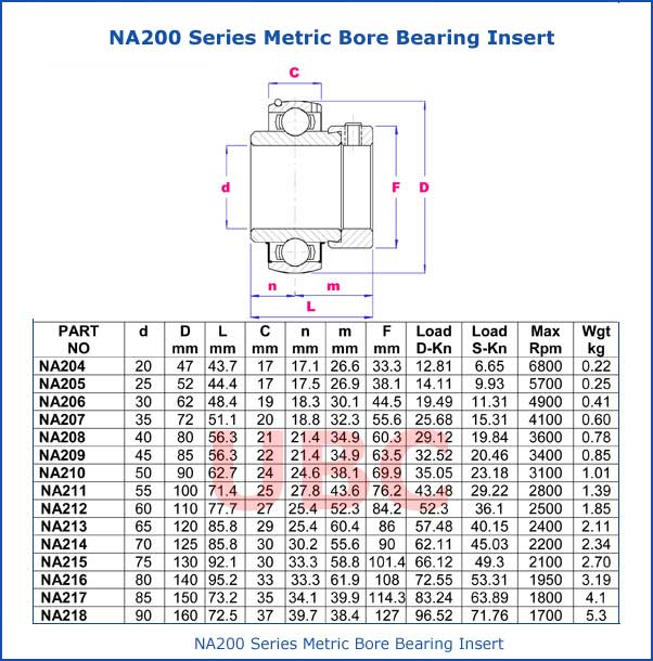 NA200 Series Metric Bore Bearing Insert Parts List