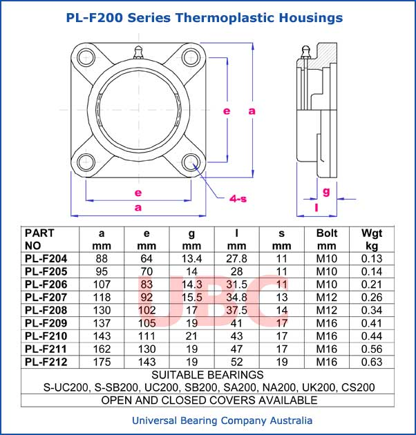 PL-F200 series thermoplastic housings parts list