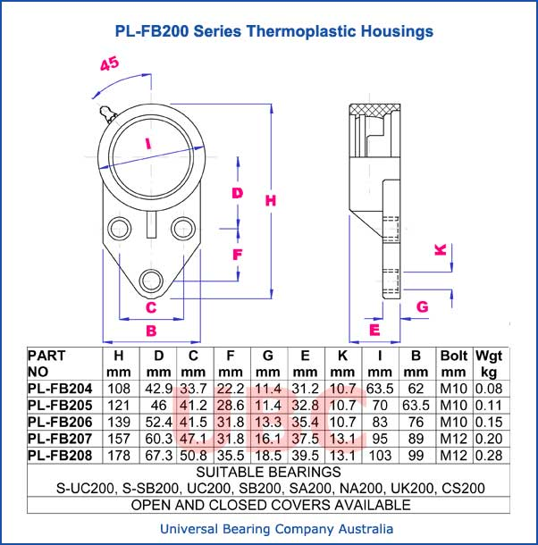 PL-FB200 series thermoplastic housings parts list