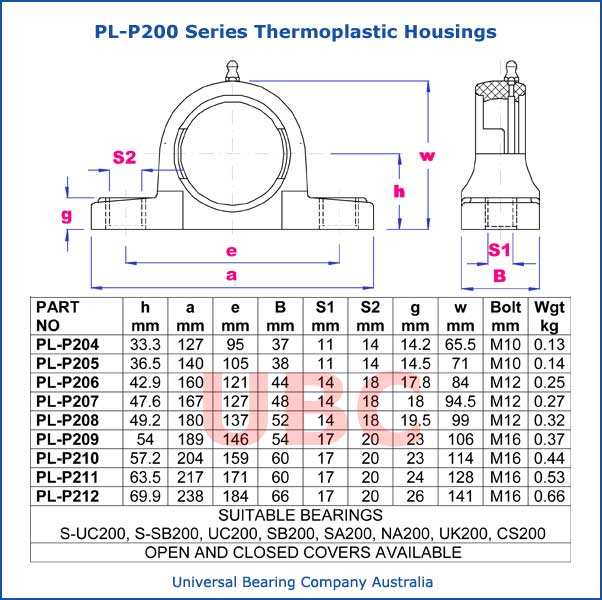 PL-P200 series thermoplastic housings parts list