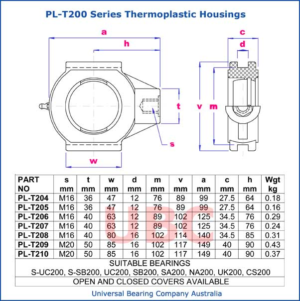 PL-T200 series thermoplastic housings parts list