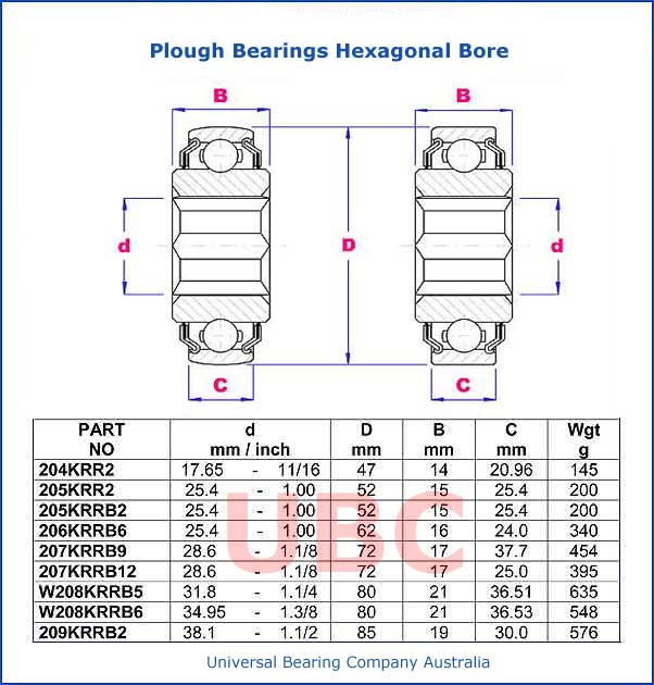 Plough Bearings Hexagonal Bore Parts List