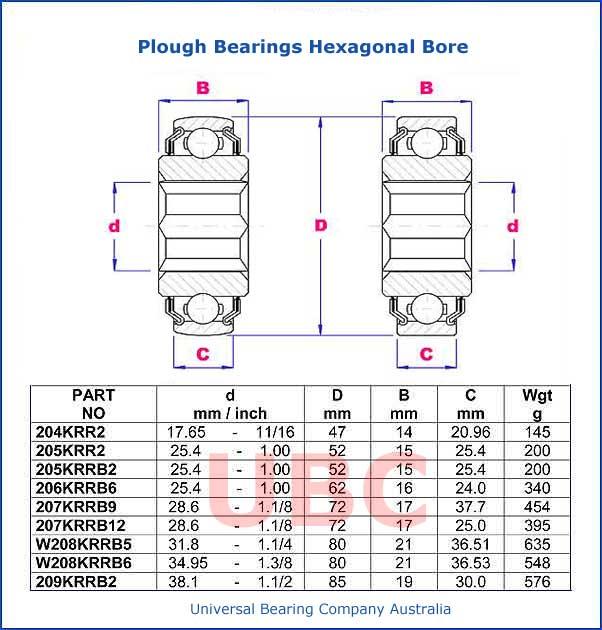 Plough Bearings Hexagonal Bore Parts List