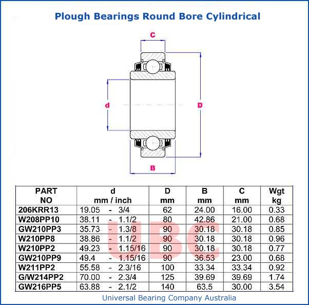 Plough Bearings Round Bore Cylindrical Parts List