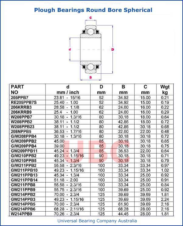 plough bearings round bore spherical parts list