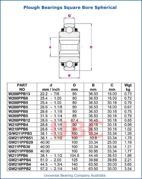 plough bearings square bore spherical parts list