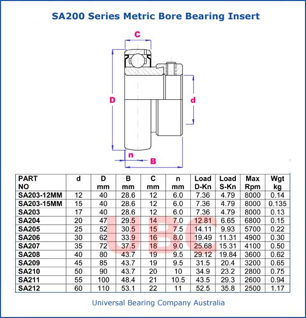 SA200 Series Metric Bore Bearing Insert Part List