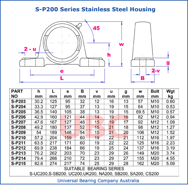 s-p200 series stainless steel housing metric parts list