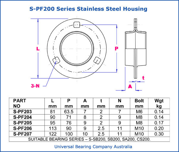 S-PF200 series stainless steel housing metric parts list