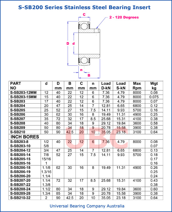 S-SB200 series stainless steel bearing insert inch and metric parts list