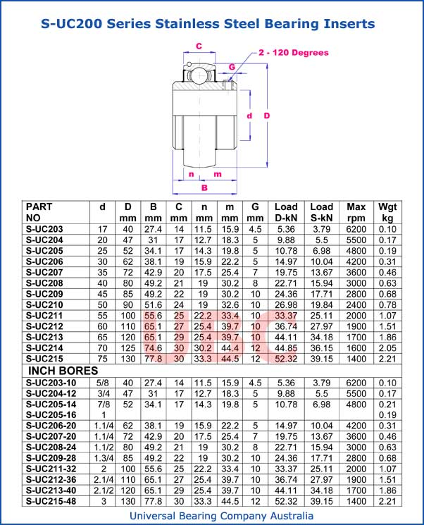 S-UC200 series stainless steel bearing inserts part list